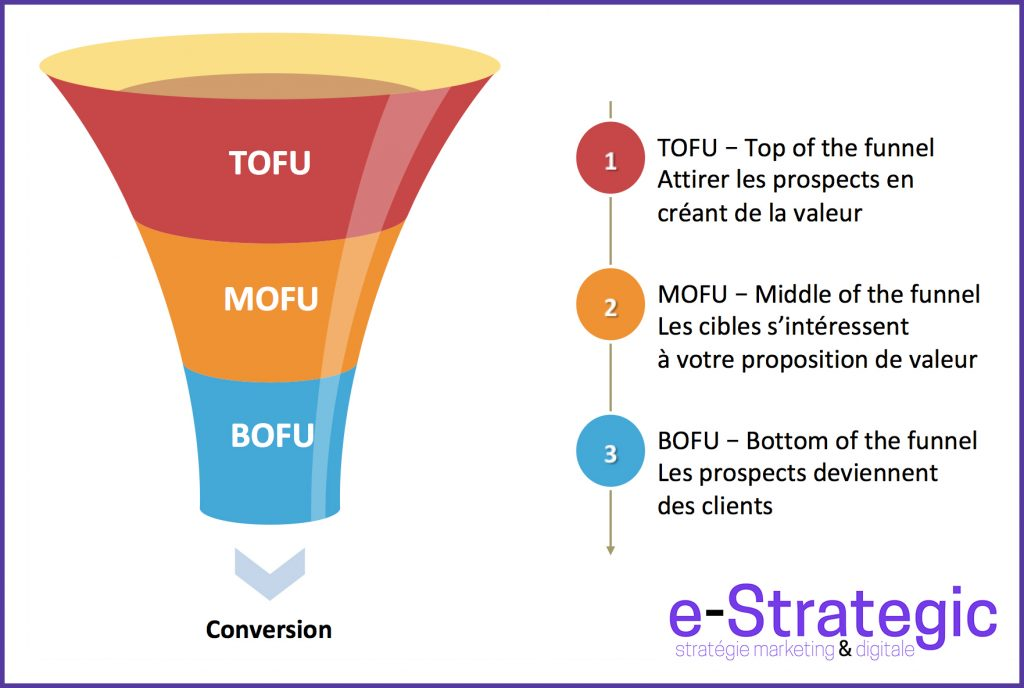 Funnel de conversion