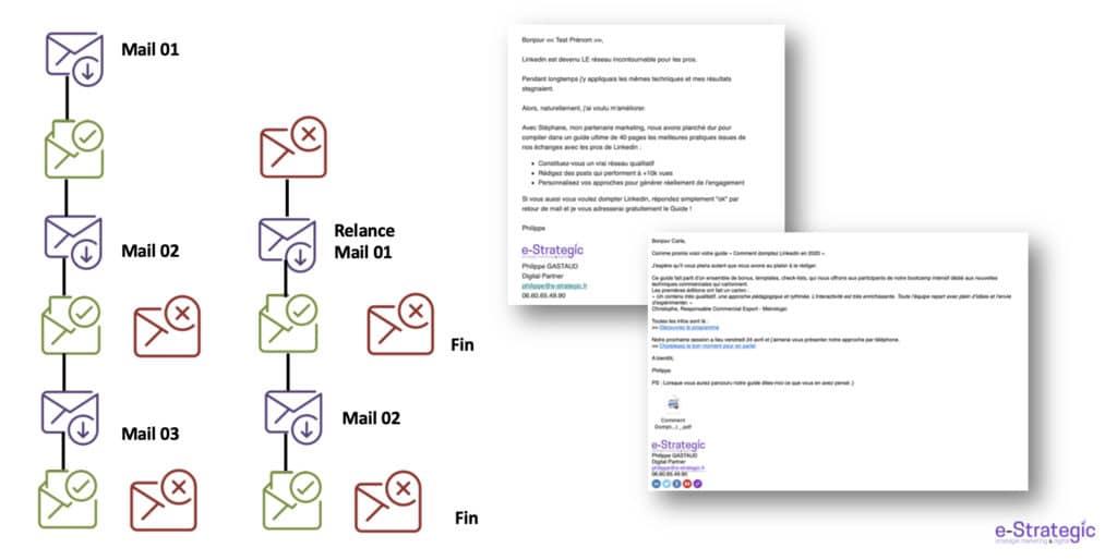 e-mailing séquencez vos campagnes e-mailings