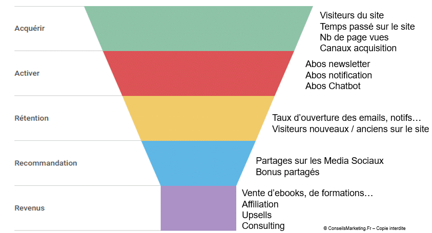 étapes growth hacking e-strategic